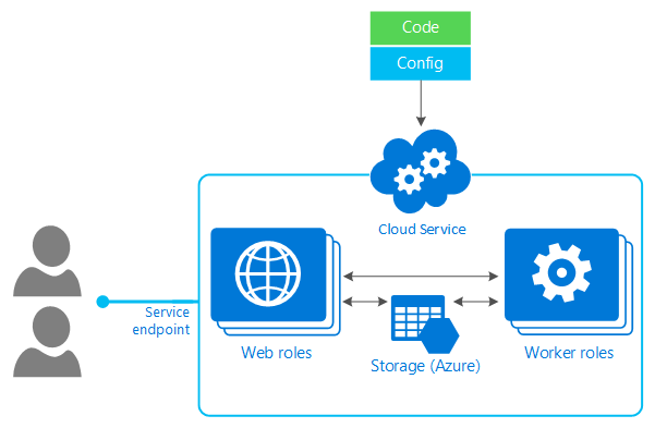 Azure Cloud Services Introduction Praveen Kumar