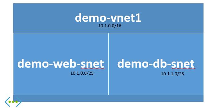 0_physicaldiagram_subnet