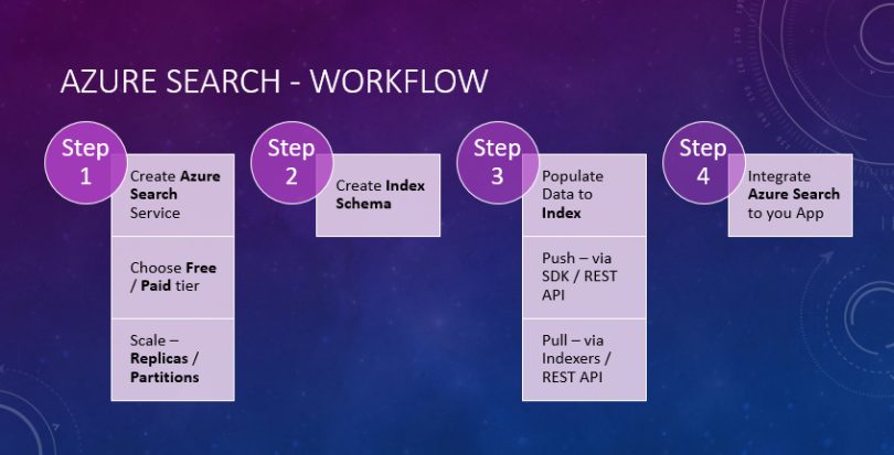 0_search_workflow