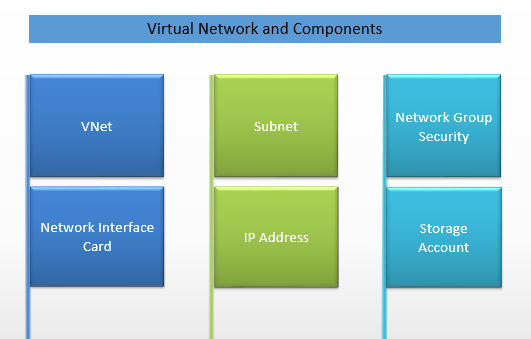 virtualnetwork-components