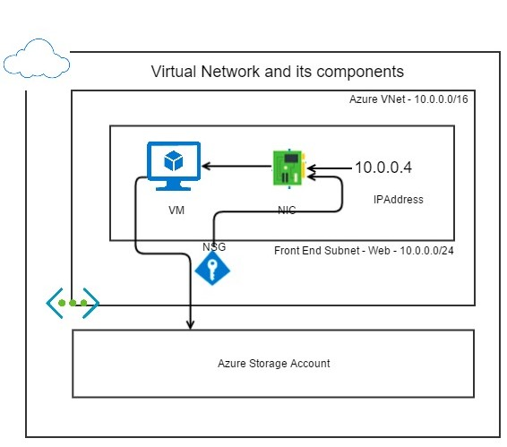Virtual Network Components