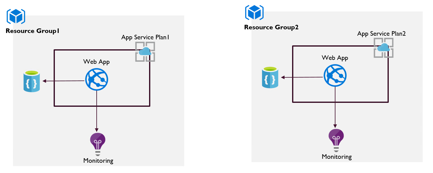 Azure App Service in different Resource Groups