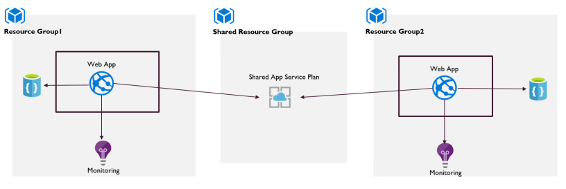 Share Azure App Plan across Resource Groups