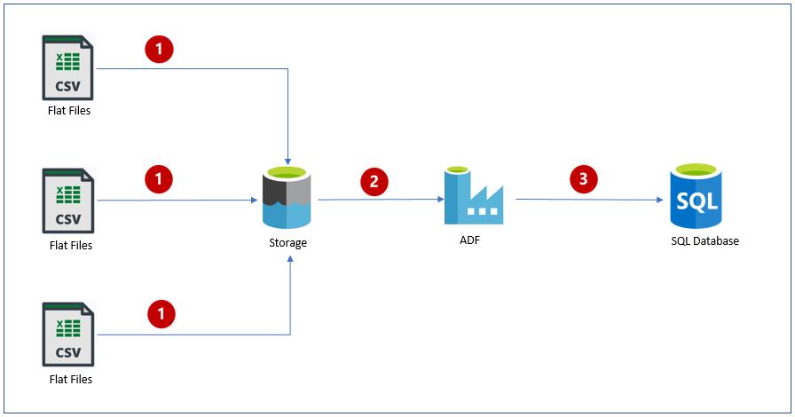 0.Azure Data Factory - Implement UpSert using DataFlow Alter Row Transformation