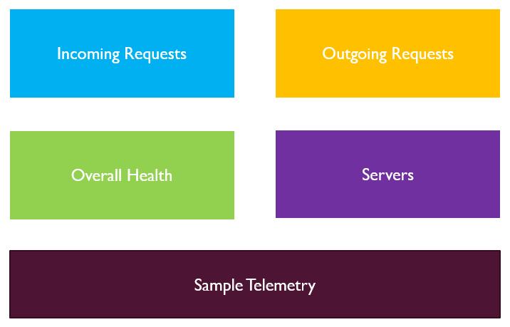 Application Insights - Net Developers - Live Metrics - Features