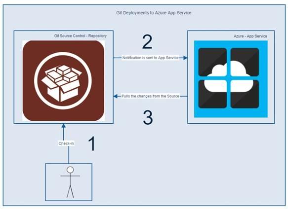 Azure App Service - Kudu - Git Components