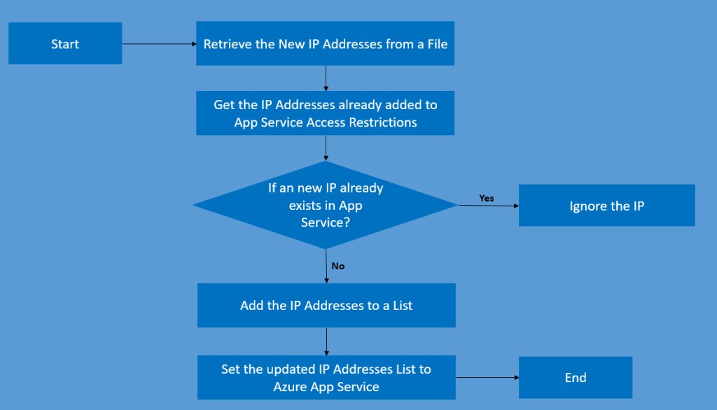 3.Azure DevOps - Bulk IP Address Restriction of Azure App Service dynamically using PowerShell - Flow Chart